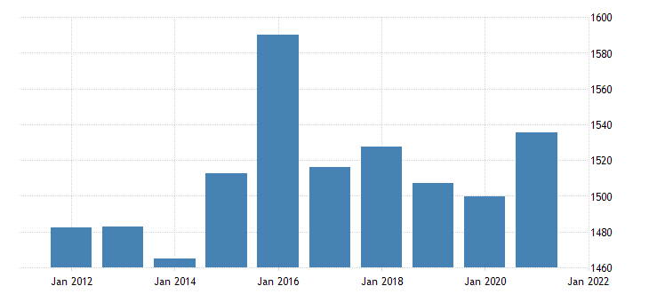 united states real gross domestic product by industry private industries wholesale trade for vermont fed data