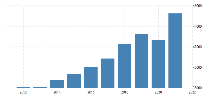 united states real gross domestic product by industry private services providing industries for maine fed data