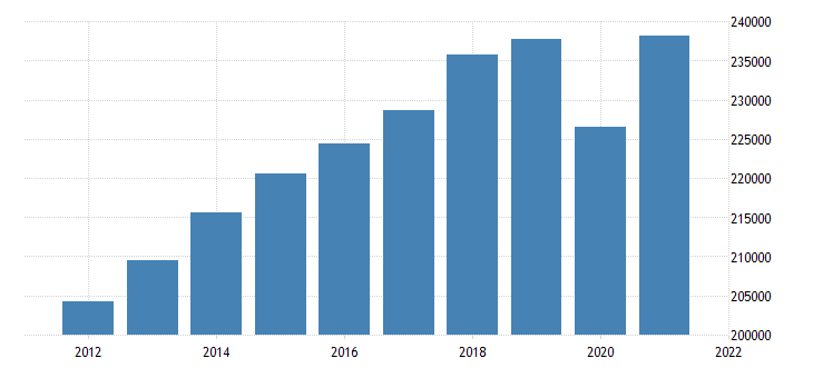 united states real gross domestic product by industry private services providing industries for minnesota fed data