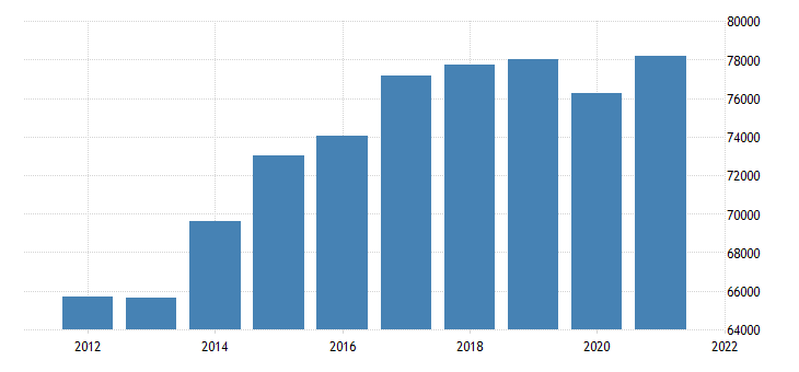 united states real gross domestic product by industry private services providing industries for nebraska fed data