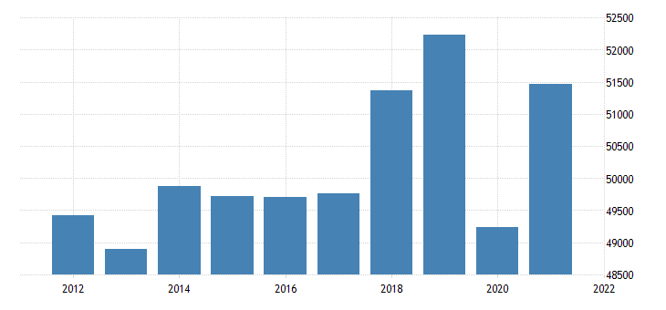 united states real gross domestic product by industry private services providing industries for new mexico fed data