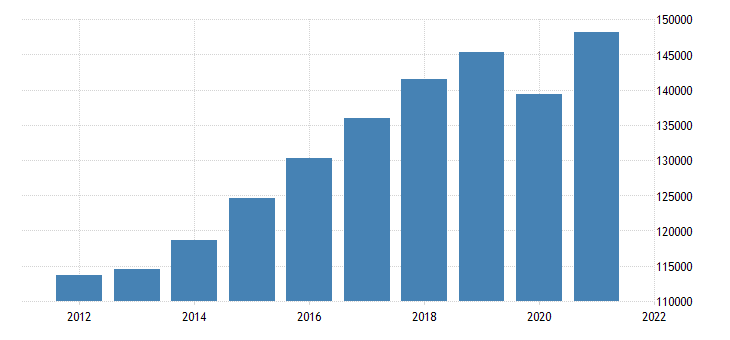 united states real gross domestic product by industry private services providing industries for oregon fed data