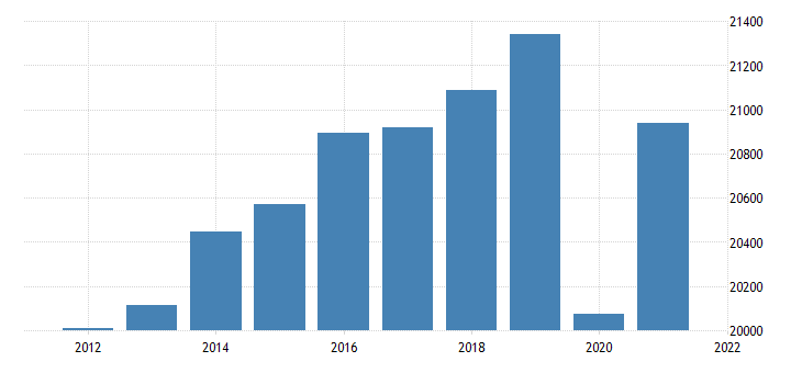 united states real gross domestic product by industry private services providing industries for vermont fed data
