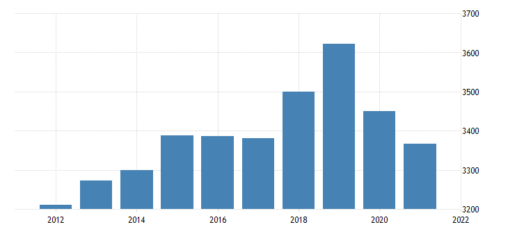 united states real gross domestic product by industry trade for alaska fed data