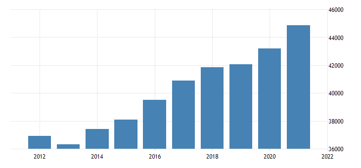 united states real gross domestic product by industry trade for arizona fed data
