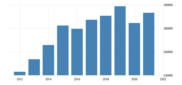 united states real gross domestic product by industry trade for california fed data