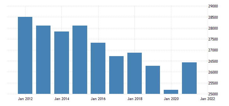 united states real gross domestic product by industry trade for connecticut fed data