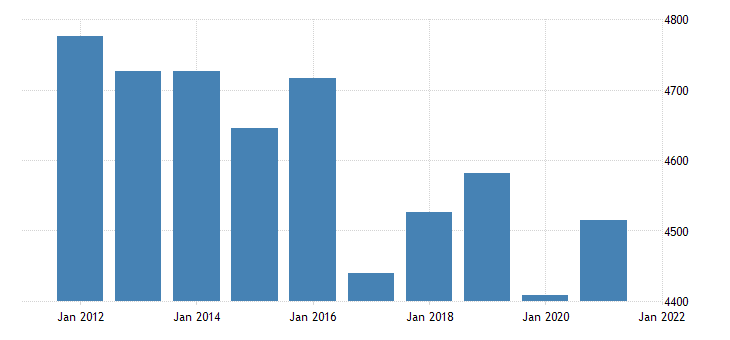 united states real gross domestic product by industry trade for delaware fed data