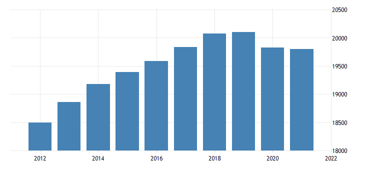 united states real gross domestic product by industry trade for kansas fed data