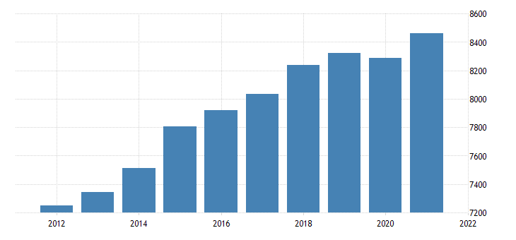united states real gross domestic product by industry trade for maine fed data