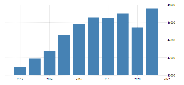 united states real gross domestic product by industry trade for massachusetts fed data