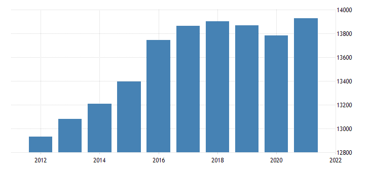united states real gross domestic product by industry trade for mississippi fed data