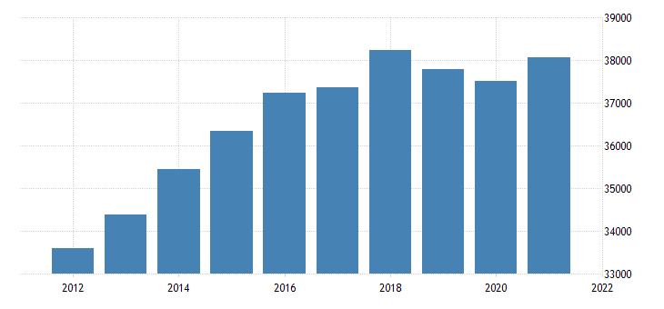 united states real gross domestic product by industry trade for missouri fed data