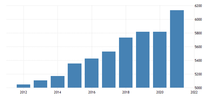 united states real gross domestic product by industry trade for montana fed data