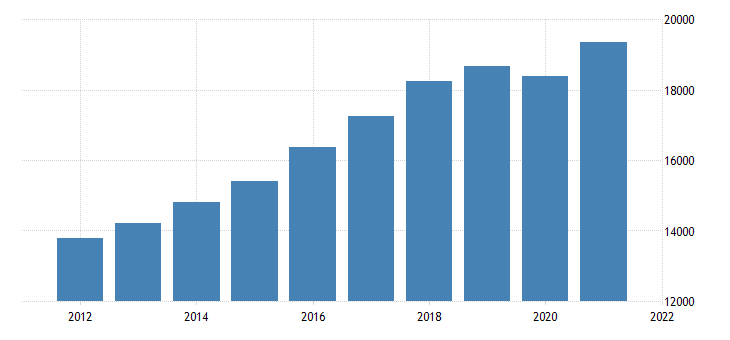 united states real gross domestic product by industry trade for nevada fed data