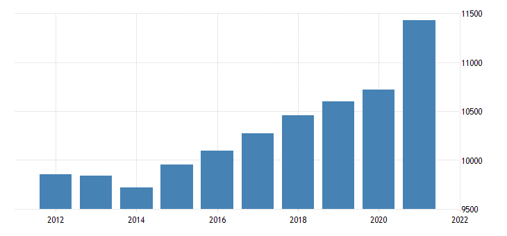united states real gross domestic product by industry trade for new hampshire fed data