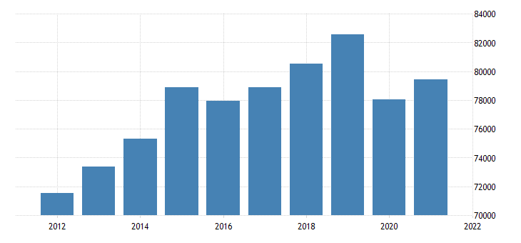 united states real gross domestic product by industry trade for new jersey fed data