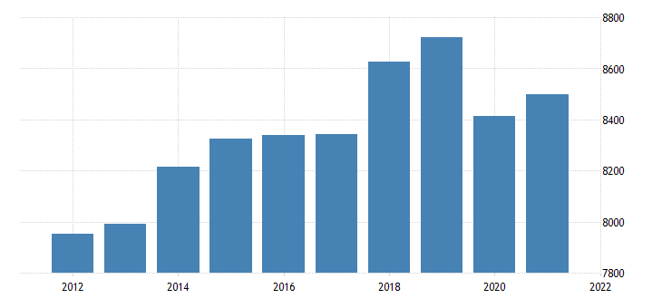 united states real gross domestic product by industry trade for new mexico fed data