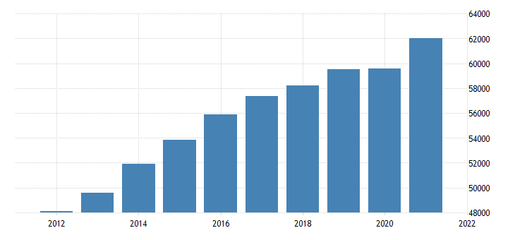 united states real gross domestic product by industry trade for north carolina fed data