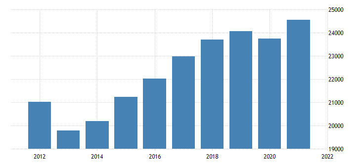 united states real gross domestic product by industry trade for oregon fed data