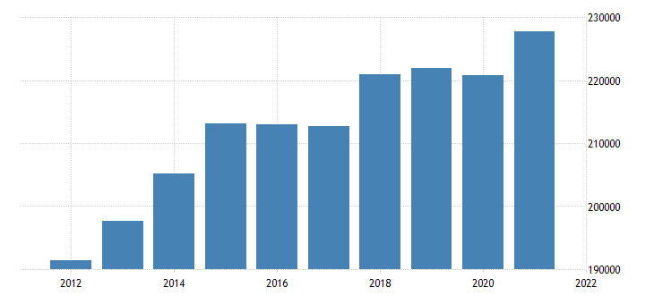 united states real gross domestic product by industry trade for texas fed data
