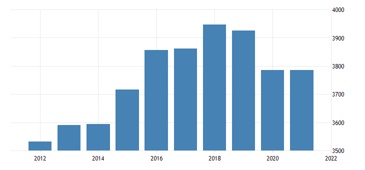 united states real gross domestic product by industry trade for vermont fed data