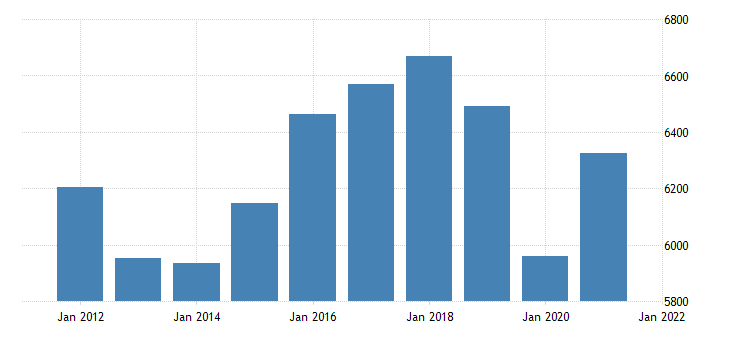 united states real gross domestic product by industry transportation and utilities for alaska fed data