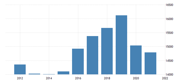 united states real gross domestic product by industry transportation and utilities for arizona fed data