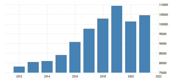 united states real gross domestic product by industry transportation and utilities for california fed data