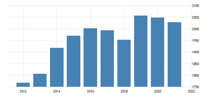 united states real gross domestic product by industry transportation and utilities for delaware fed data