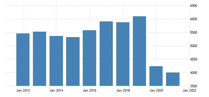 united states real gross domestic product by industry transportation and utilities for hawaii fed data