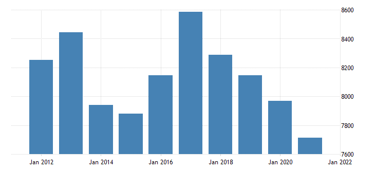 united states real gross domestic product by industry transportation and utilities for kansas fed data