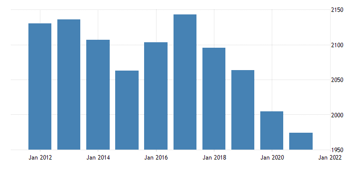 united states real gross domestic product by industry transportation and utilities for maine fed data