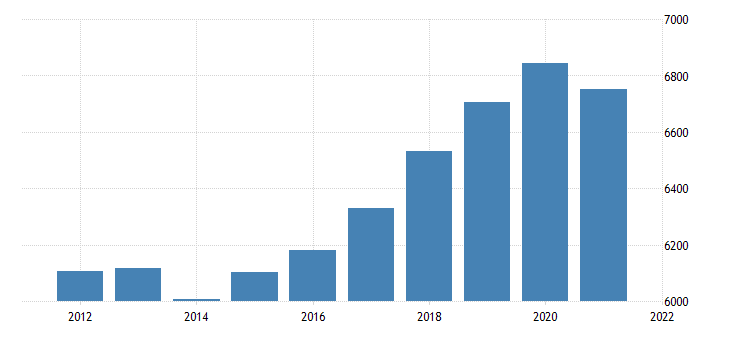 united states real gross domestic product by industry transportation and utilities for mississippi fed data