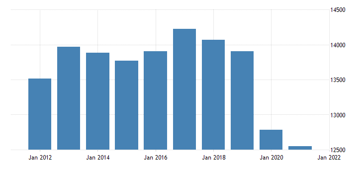 united states real gross domestic product by industry transportation and utilities for missouri fed data