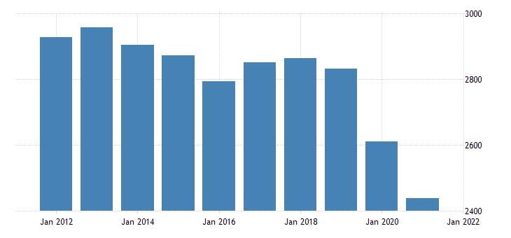 united states real gross domestic product by industry transportation and utilities for montana fed data