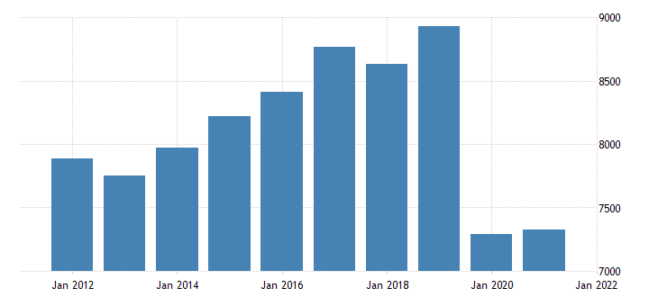 united states real gross domestic product by industry transportation and utilities for nevada fed data