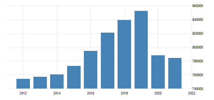 united states real gross domestic product by industry transportation and utilities for united states fed data