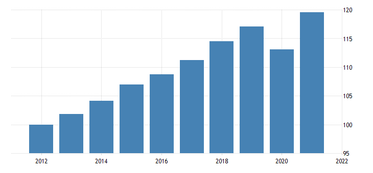 united states real gross domestic product chain type quantity index fed data