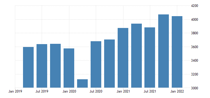 united states real gross domestic product durable goods bil of chn 2009 dollar fed data