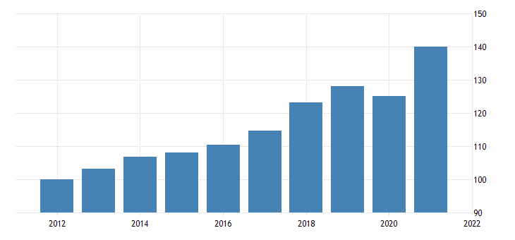 united states real gross domestic product durable goods chain type quantity index fed data
