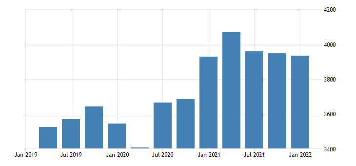 united states real gross domestic product durable goods final sales bil of chn 2009 dollar fed data