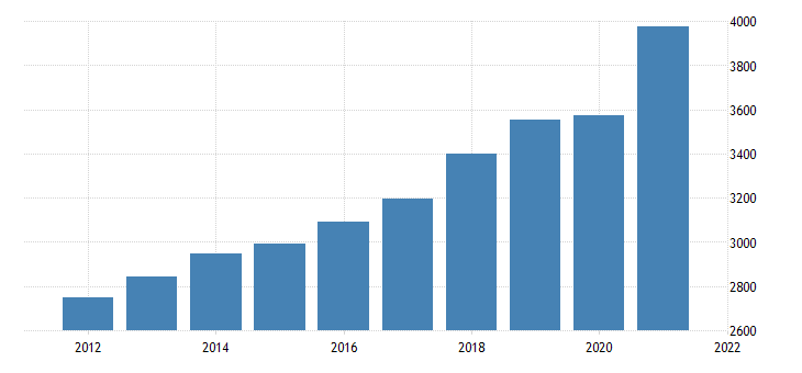 united states real gross domestic product durable goods final sales fed data