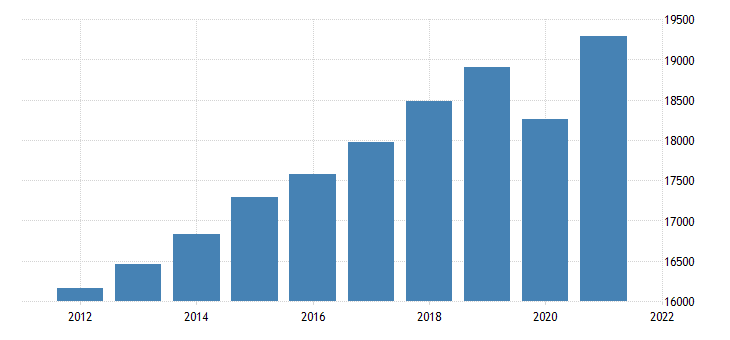 united states real gross domestic product excluding final sales of computers bil of chn 2009 dollar fed data