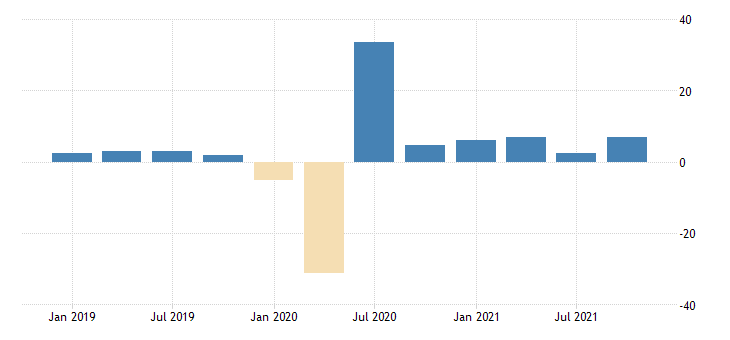 united states real gross domestic product excluding final sales of computers percent change from preceding period fed data