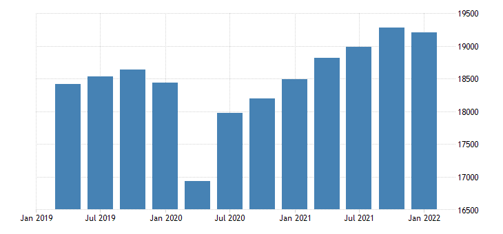 united states real gross domestic product excluding motor vehicle output bil of chn 2009 dollar saar fed data