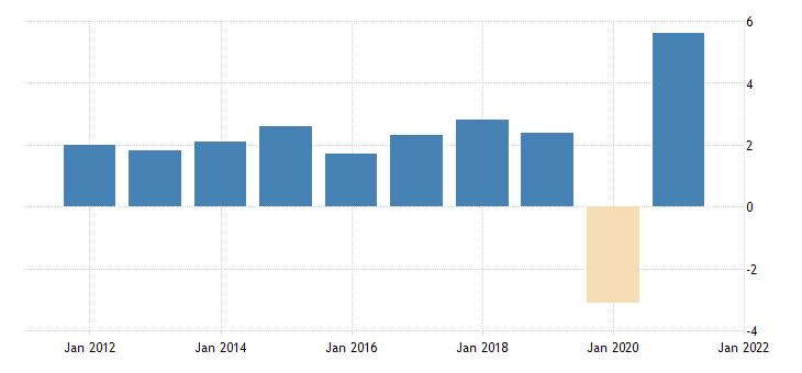 united states real gross domestic product excluding motor vehicle output fed data