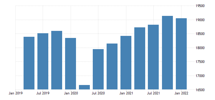 united states real gross domestic product excluding research and development bil of chn 2009 dollar saar fed data