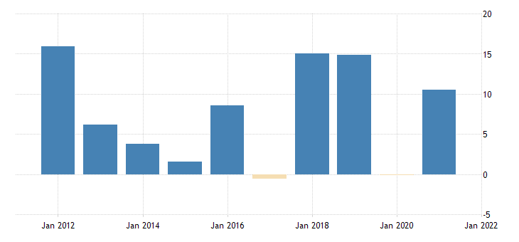 united states real gross domestic product final sales of computers fed data
