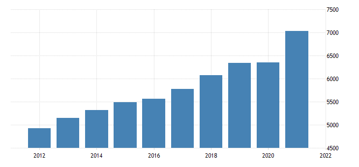 united states real gross domestic product goods bil of chn 2009 dollar fed data